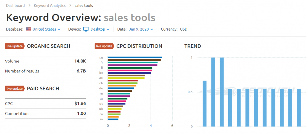 keyword overview sales tools