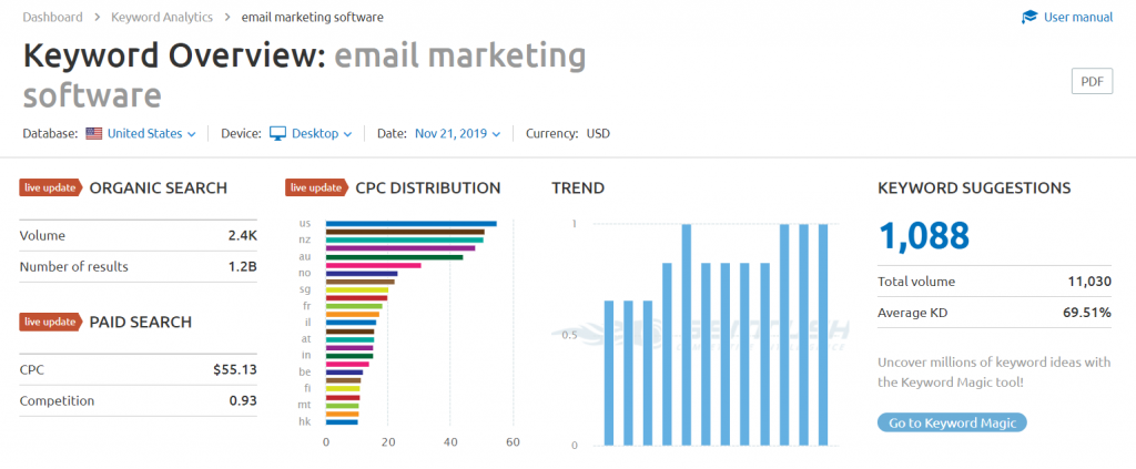 google analytics keyword overview: email marketing software
