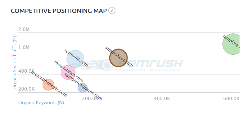 semrush competitive positioning