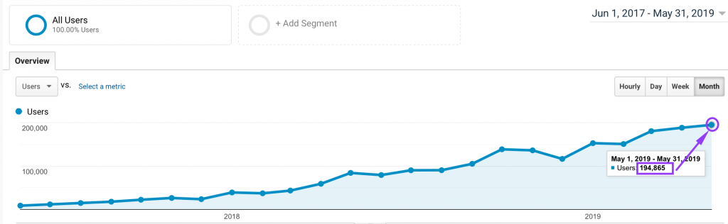 SEO case study - monthly traffic growth graph