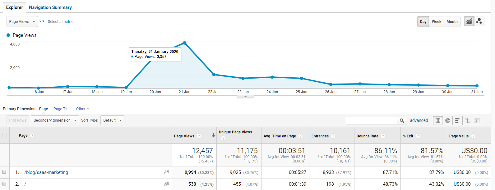 google analytics overview