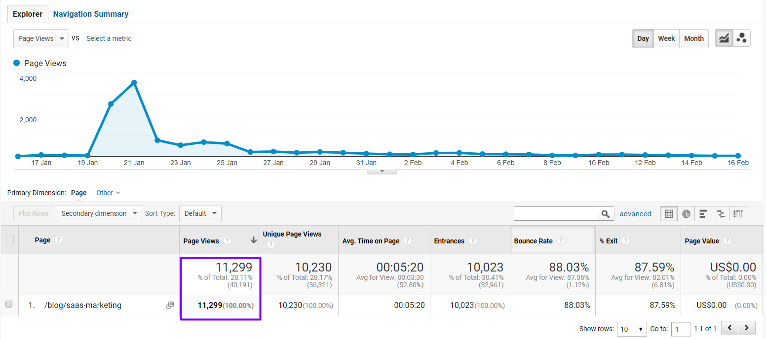 content promotion results google analytics page views