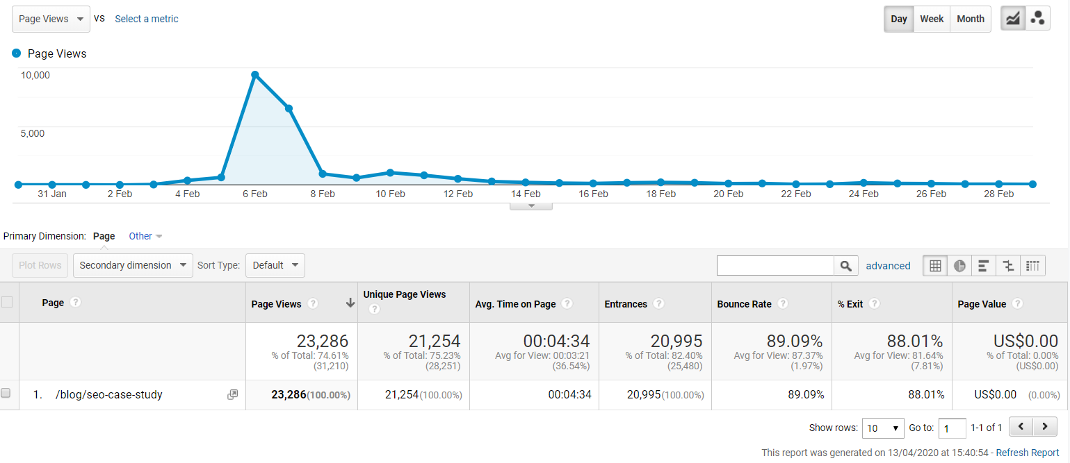 content promotion results google analytics