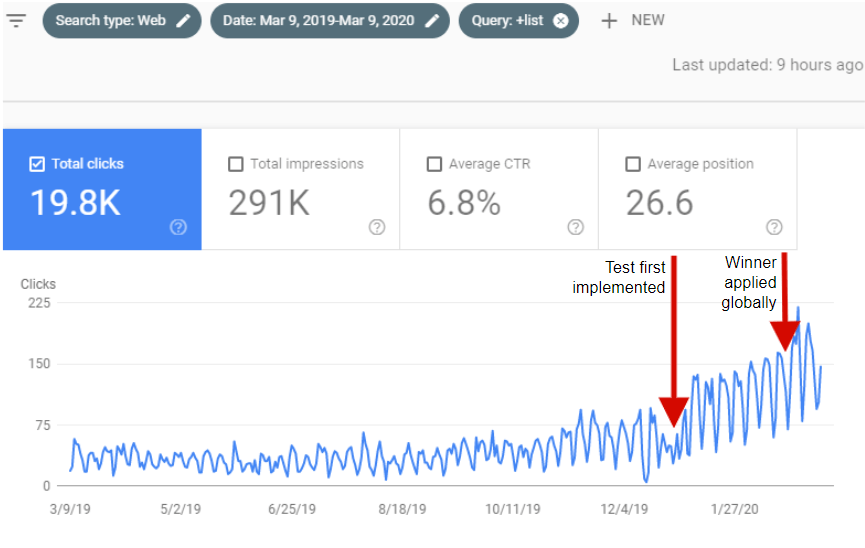 SEO Example of traffic increase after CTR optimization