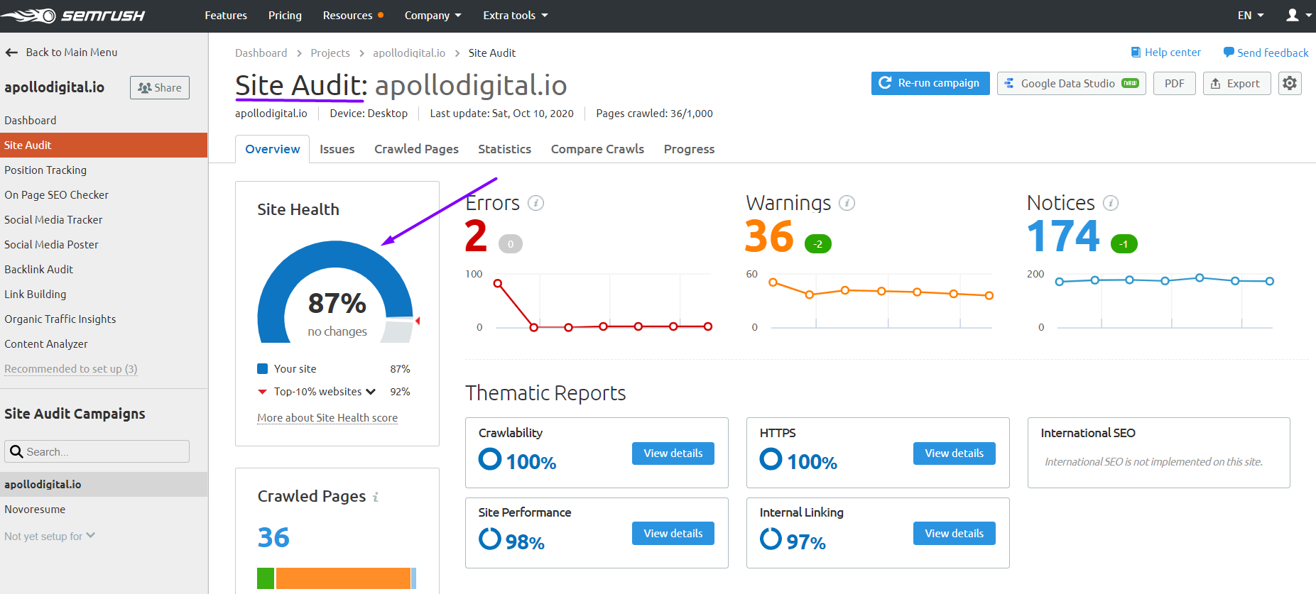 Site Audit using Semrush