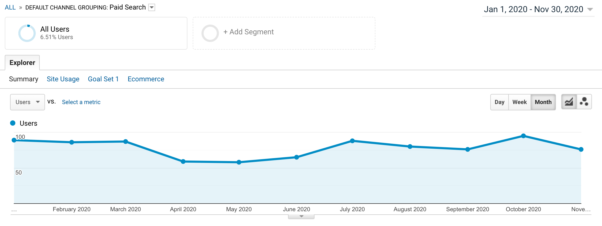 Compounding Traffic Effect from Organic SEO