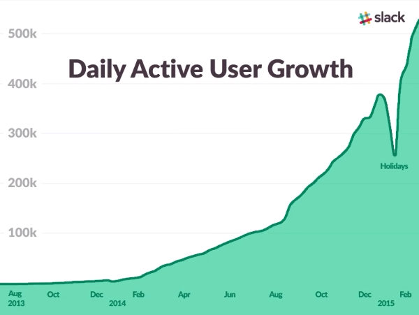 Slack - Growth Hacking Examples