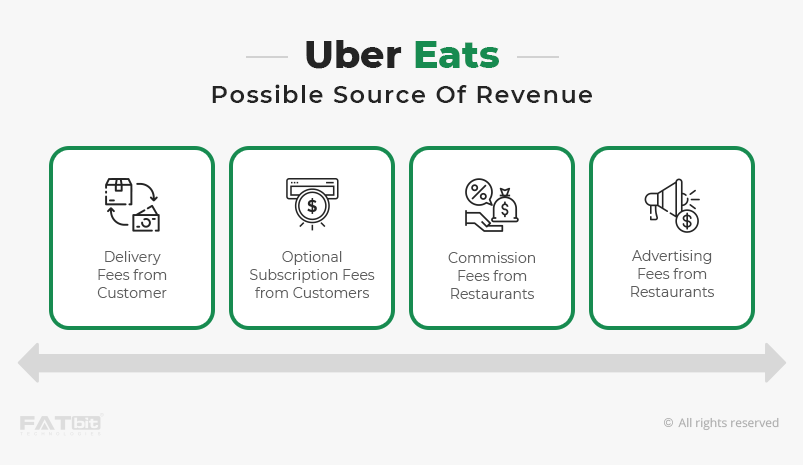 Uber Eats - Growth Hacking Examples